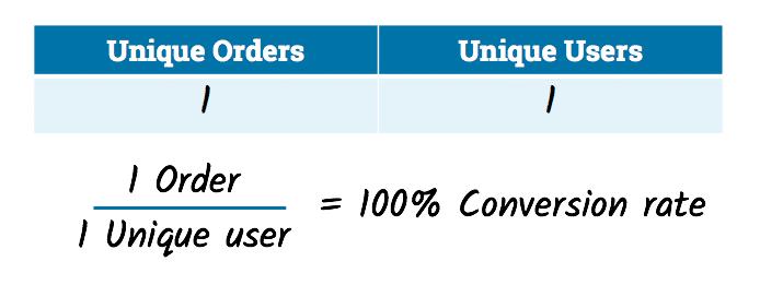 نرخ تبدیل کاربر به مشتری (Conversion Rate) چیست و چطور بهینه میشود؟