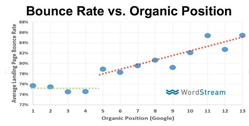 نرخ پرش کاربر (bounce rate) چیست و چگونه باید ترک کاربر را به حداقل برسانیم؟
