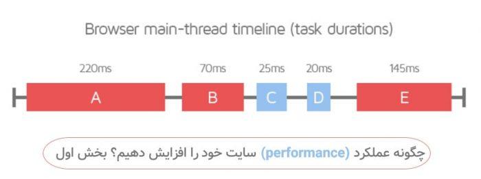 راه های بهتر شدن سرعت سایت
